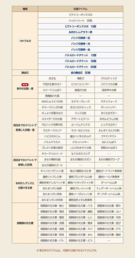 【ドラクエ10】モンスターバトルロード協力チャレンジバトルが開幕!